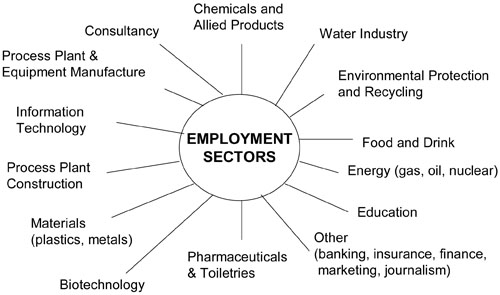 Chemical Engineer Job Activities